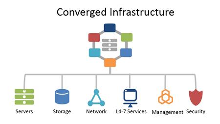 конвергентная инфраструктура