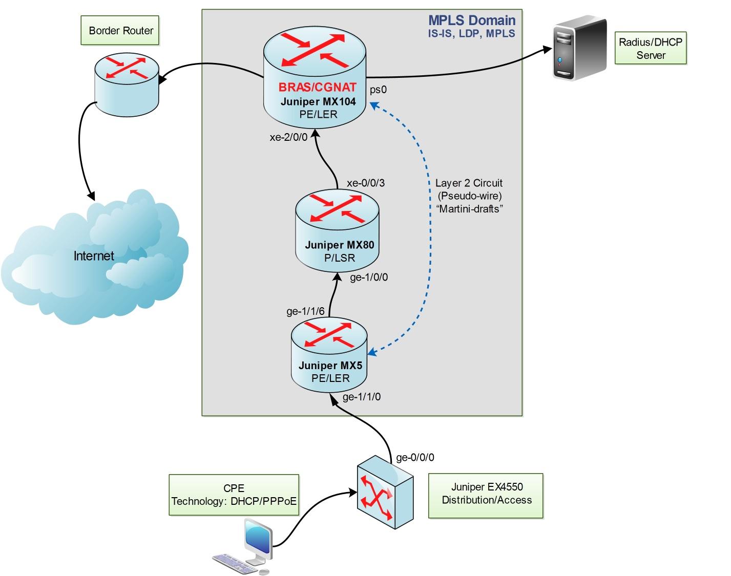Оптимизация сети с помощью технологии PWHT для BNG
